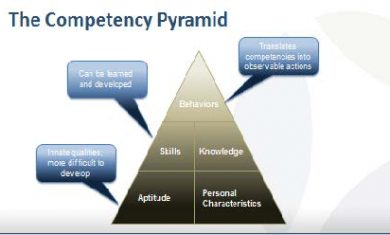 competency-pyramid